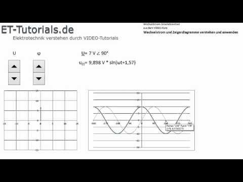 Wechselstromtool Liniendiagramme Zeigerdiagramme