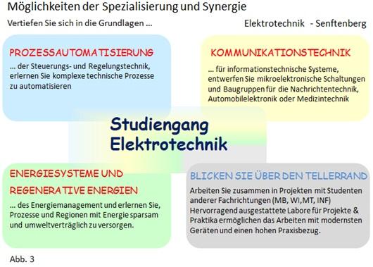 Profilierungsrichtungen innerhalb des Studiums der angewandten Elektrotechnik am Campus Senftenberg